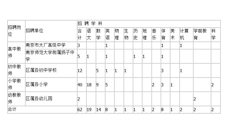 2016年南京化学工业园区新教师招聘学科需求信息表